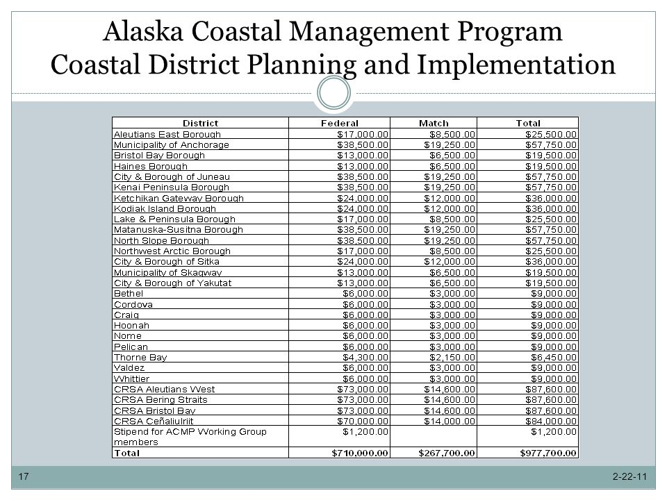 Alaska Coastal Management Program Coastal District Planning and Implementation 2-22-1117