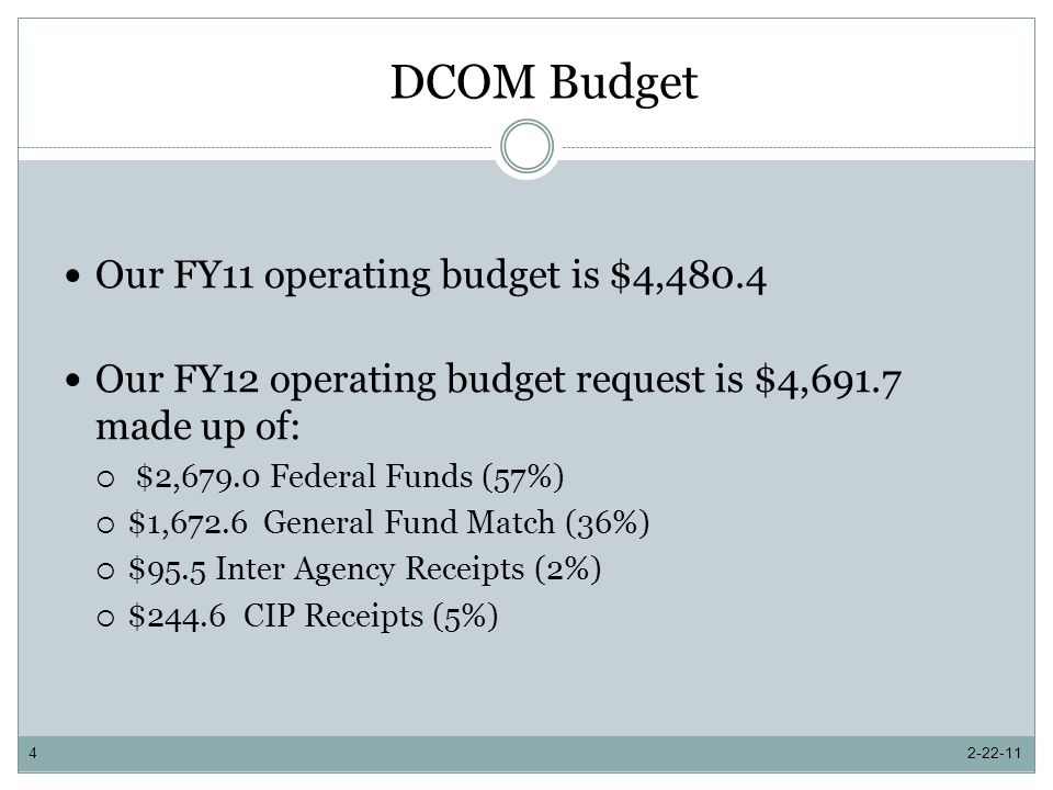DCOM Budget Our FY11 operating budget is $4,480.4 Our FY12 operating budget request is $4,691.7 made up of: $2,679.0 Federal Funds (57%) $1,672.6 General Fund Match (36%) $95.5 Inter Agency Receipts (2%) $244.6 CIP Receipts (5%) 2-22-114