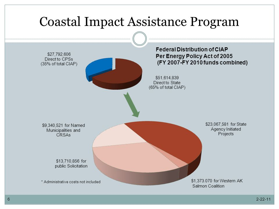 Coastal Impact Assistance Program 2-22-116