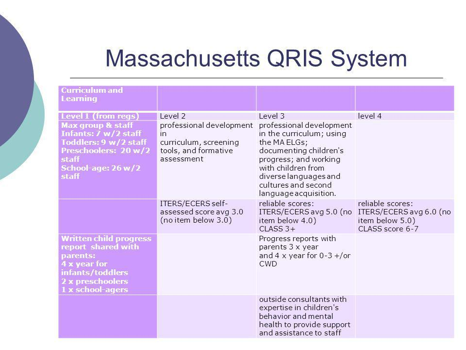 Massachusetts QRIS System Curriculum and Learning Level 1 (from regs)Level 2Level 3level 4 Max group & staff Infants: 7 w/2 staff Toddlers: 9 w/2 staff Preschoolers: 20 w/2 staff School-age: 26 w/2 staff professional development in curriculum, screening tools, and formative assessment professional development in the curriculum; using the MA ELGs; documenting children s progress; and working with children from diverse languages and cultures and second language acquisition.