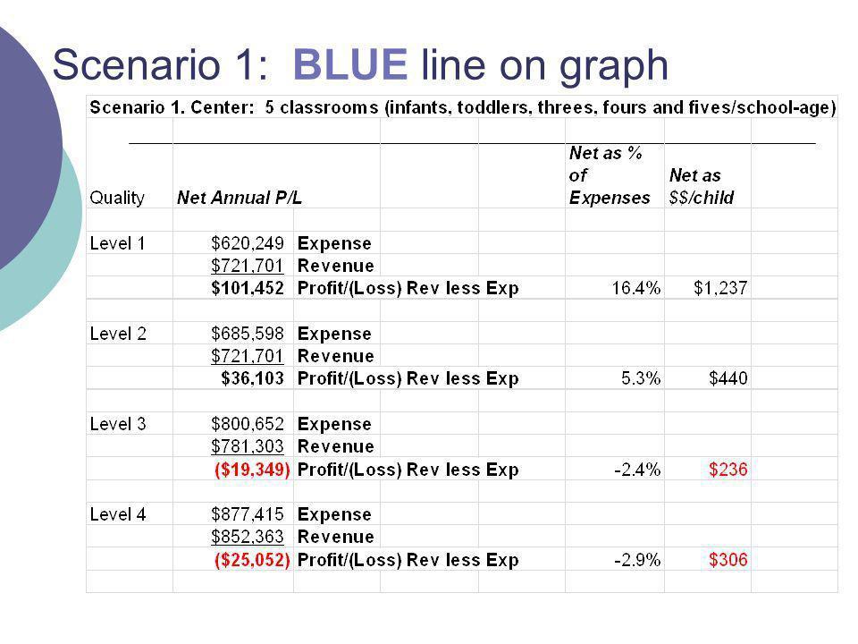 Scenario 1: BLUE line on graph