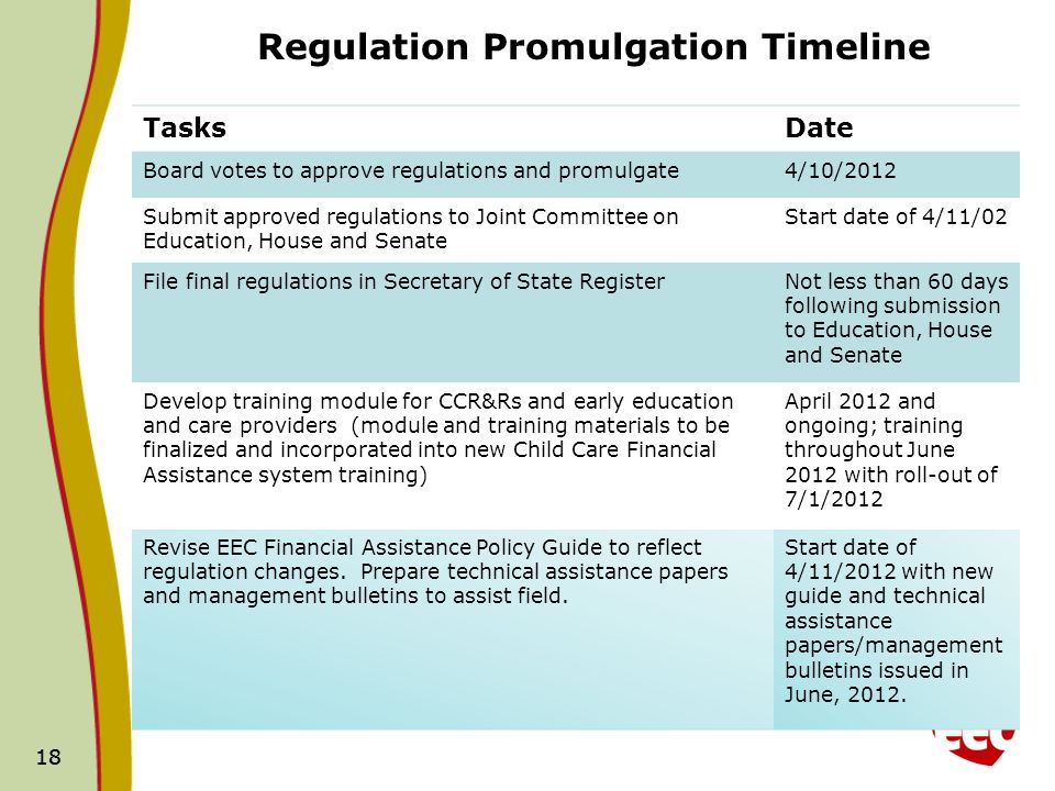 18 Regulation Promulgation Timeline TasksDate Board votes to approve regulations and promulgate4/10/2012 Submit approved regulations to Joint Committee on Education, House and Senate Start date of 4/11/02 File final regulations in Secretary of State RegisterNot less than 60 days following submission to Education, House and Senate Develop training module for CCR&Rs and early education and care providers (module and training materials to be finalized and incorporated into new Child Care Financial Assistance system training) April 2012 and ongoing; training throughout June 2012 with roll-out of 7/1/2012 Revise EEC Financial Assistance Policy Guide to reflect regulation changes.