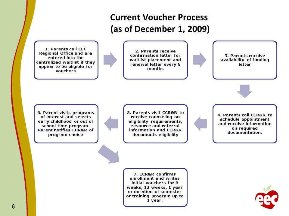 6 1. Parents call EEC Regional Office and are entered into the centralized waitlist if they appear to be eligible for vouchers 2. Parents receive conf