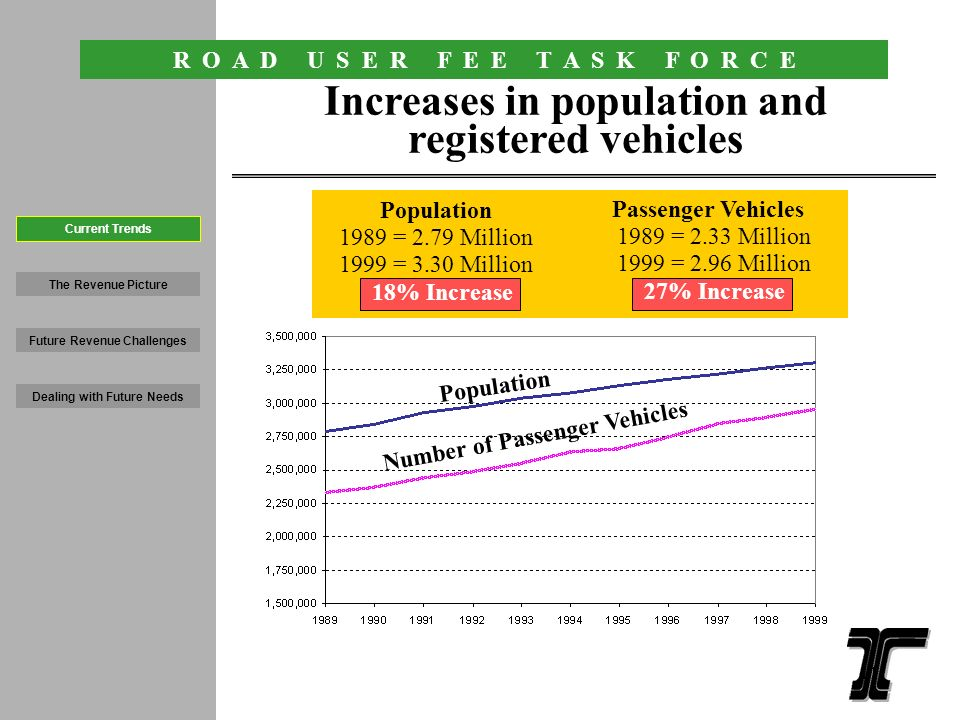 R O A D U S E R F E E T A S K F O R C E 10 Statewide Vehicle Miles Traveled State, County and City Road Miles VMT increases, miles of road remains constant State, County and City Road Miles 1989 = 43,095 1999 = 43,956 2% Increase Public Road Vehicle Miles Traveled 1989 = 25.94 Billion 1999 = 33.28 Billion 28% Increase The Revenue Picture Future Revenue Challenges Dealing with Future Needs Current Trends