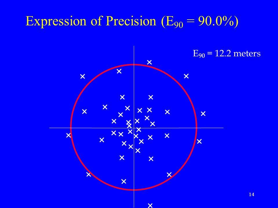 14 Expression of Precision (E 90 = 90.0%) E 90 = 12.2 meters