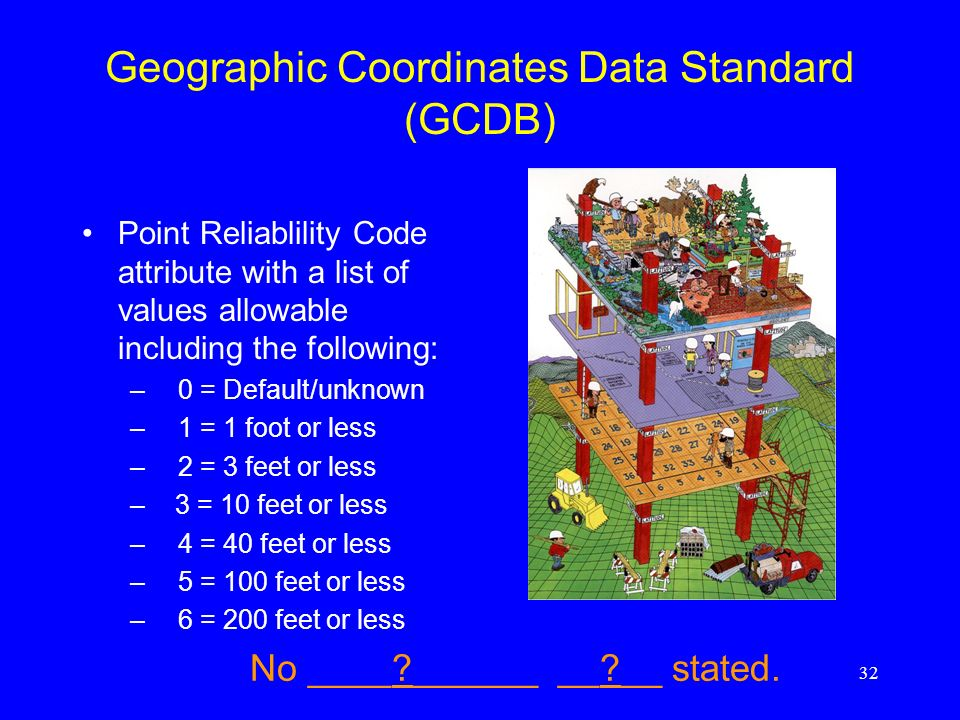 32 Geographic Coordinates Data Standard (GCDB) Point Reliablility Code attribute with a list of values allowable including the following: –0 = Default