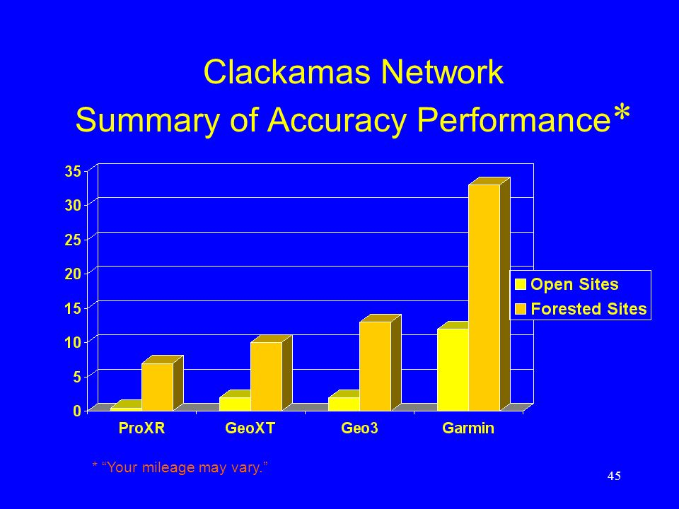 45 Clackamas Network Summary of Accuracy Performance * * Your mileage may vary.