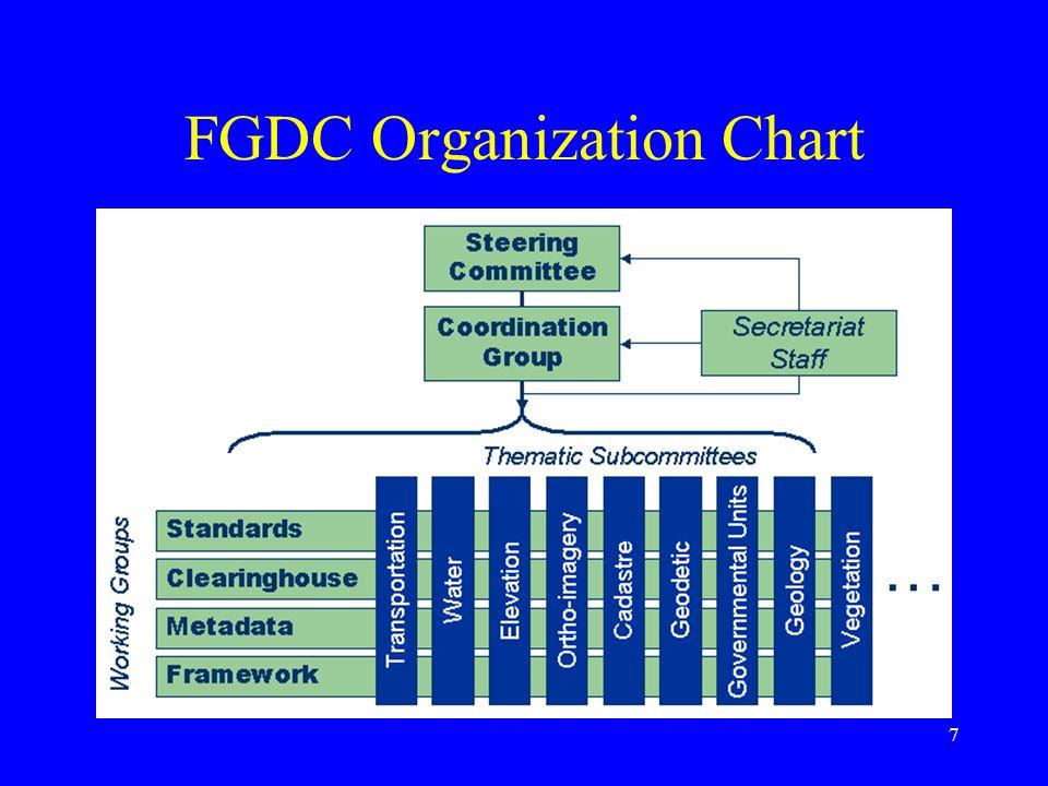 7 FGDC Organization Chart