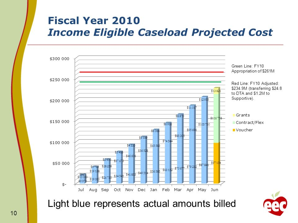 Fiscal Year 2010 Income Eligible Caseload Projected Cost 10 Red Line: FY10 Adjusted: $234.9M (transferring $24.8 to DTA and $1.2M to Supportive). Ligh