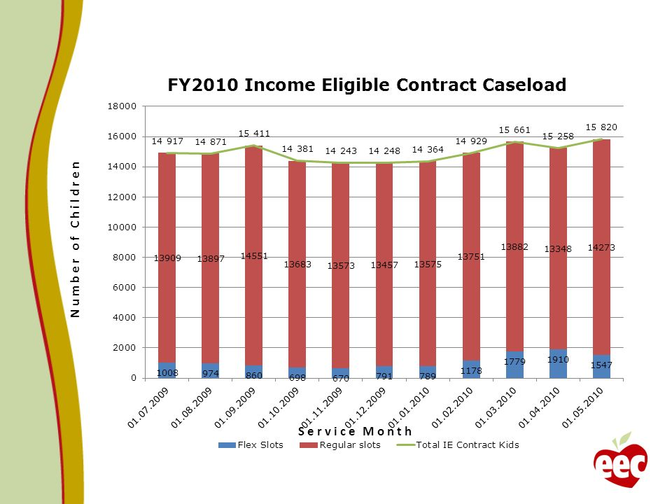 Fiscal Year 2010 Supportive Caseload Projected Cost 8 Green Line: FY10 $79M Adjusted: After IE Transfer.