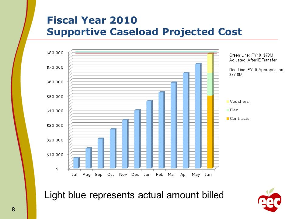 Fiscal Year 2010 Supportive Caseload Projected Cost 8 Green Line: FY10 $79M Adjusted: After IE Transfer. Red Line: FY10 Appropriation: $77.8M Light bl