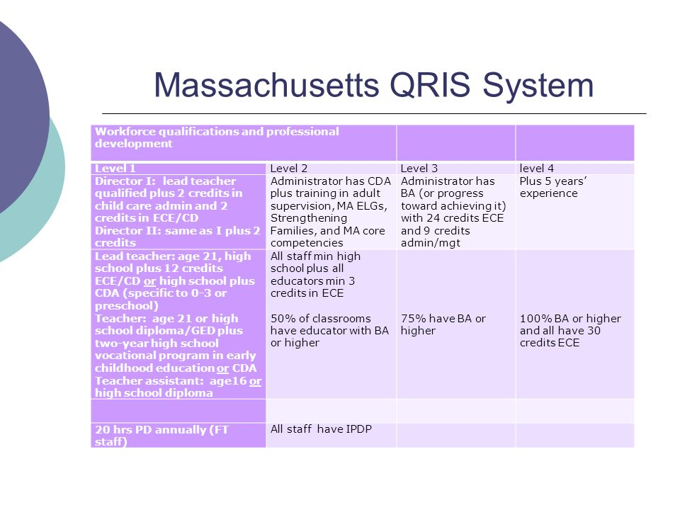 Massachusetts QRIS System Workforce qualifications and professional development Level 1Level 2Level 3level 4 Director I: lead teacher qualified plus 2 credits in child care admin and 2 credits in ECE/CD Director II: same as I plus 2 credits Administrator has CDA plus training in adult supervision, MA ELGs, Strengthening Families, and MA core competencies Administrator has BA (or progress toward achieving it) with 24 credits ECE and 9 credits admin/mgt Plus 5 years experience Lead teacher: age 21, high school plus 12 credits ECE/CD or high school plus CDA (specific to 0-3 or preschool) Teacher: age 21 or high school diploma/GED plus two-year high school vocational program in early childhood education or CDA Teacher assistant: age16 or high school diploma All staff min high school plus all educators min 3 credits in ECE 50% of classrooms have educator with BA or higher 75% have BA or higher 100% BA or higher and all have 30 credits ECE 20 hrs PD annually (FT staff) All staff have IPDP