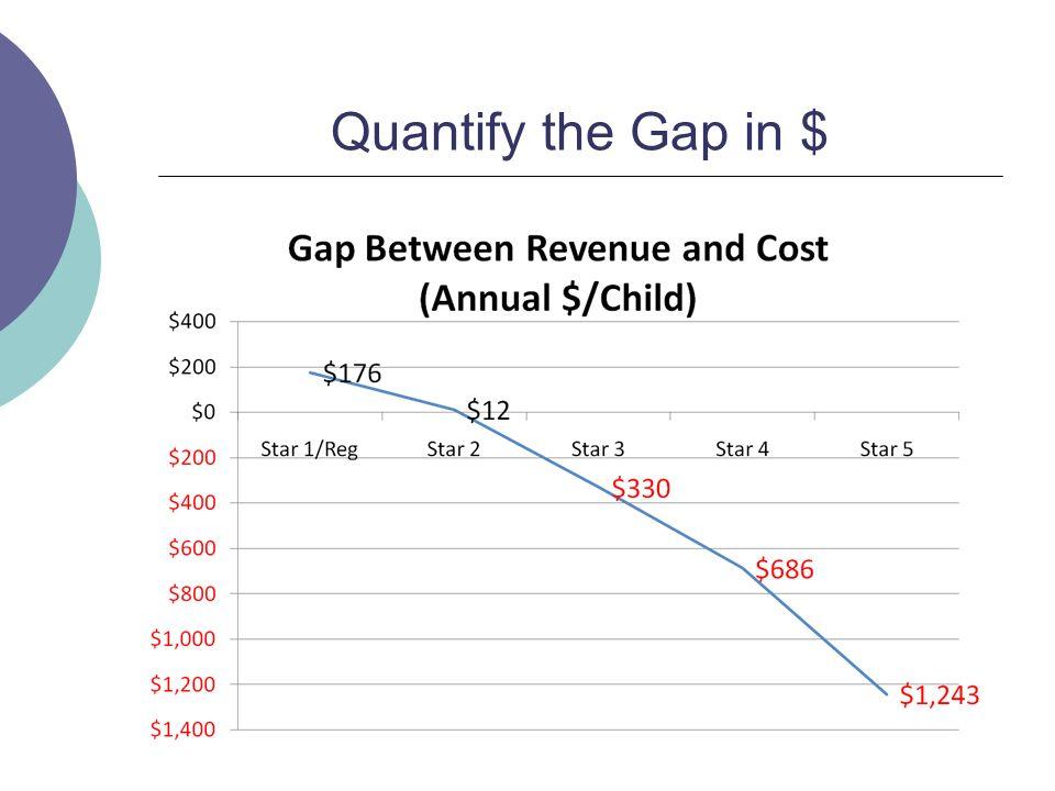 Quantify the Gap in $