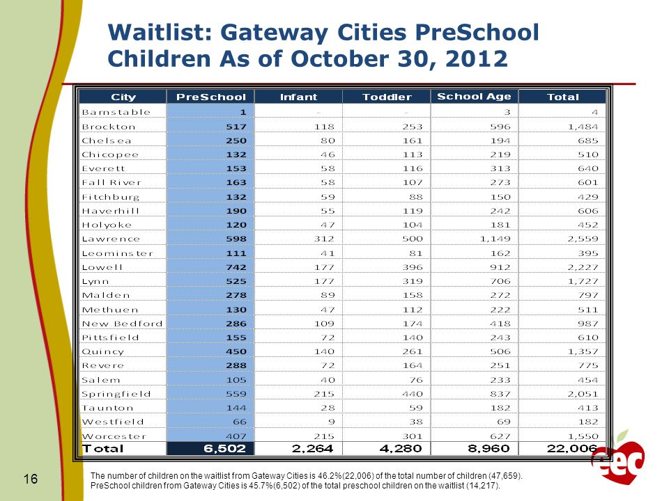 Waitlist: Gateway Cities PreSchool Children As of October 30, 2012 16 The number of children on the waitlist from Gateway Cities is 46.2%(22,006) of the total number of children (47,659).