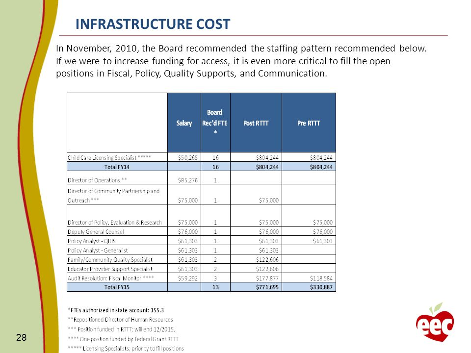 INFRASTRUCTURE COST 28 In November, 2010, the Board recommended the staffing pattern recommended below.