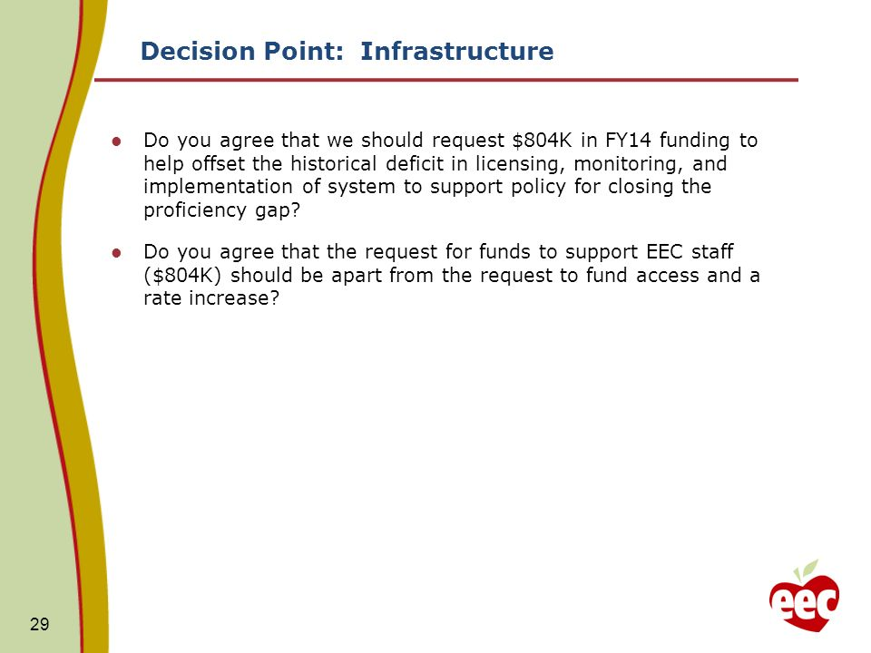 Decision Point: Infrastructure Do you agree that we should request $804K in FY14 funding to help offset the historical deficit in licensing, monitorin