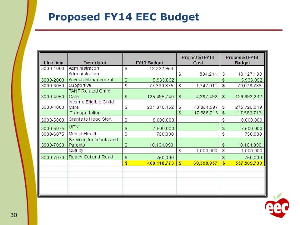 Proposed FY14 EEC Budget 30