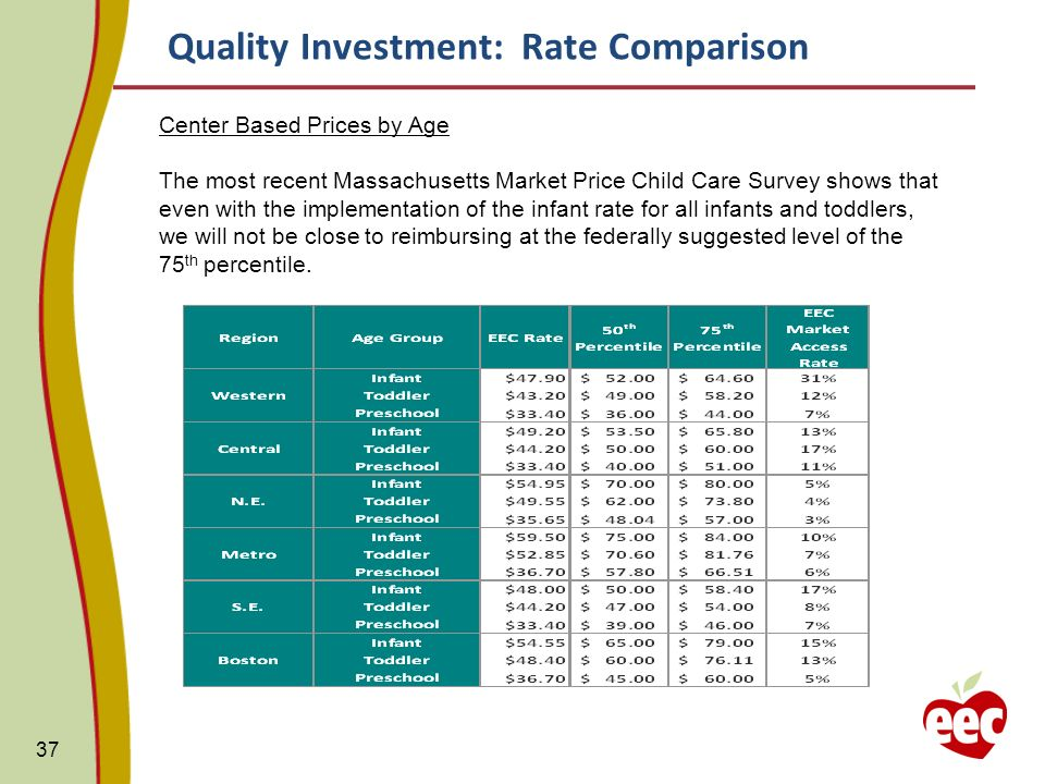 37 Center Based Prices by Age The most recent Massachusetts Market Price Child Care Survey shows that even with the implementation of the infant rate for all infants and toddlers, we will not be close to reimbursing at the federally suggested level of the 75 th percentile.