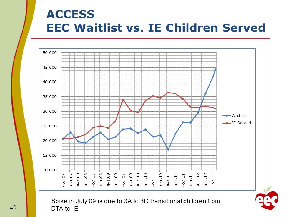 ACCESS EEC Waitlist vs.