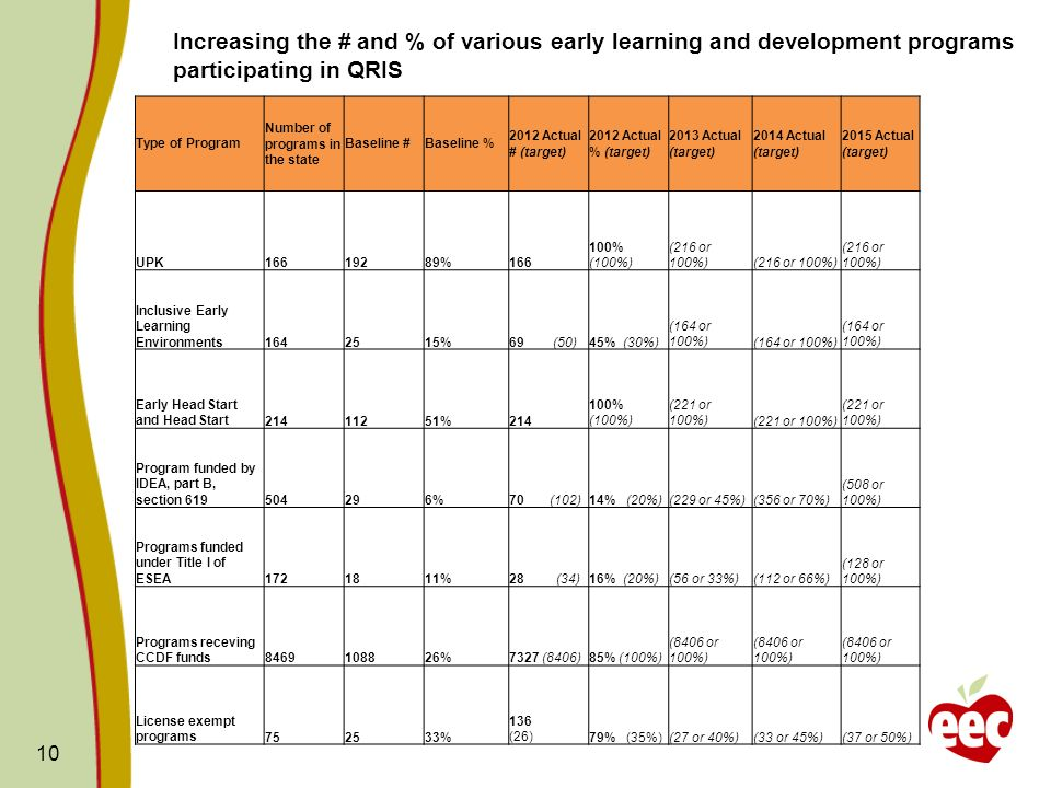 10 Increasing the # and % of various early learning and development programs participating in QRIS Type of Program Number of programs in the state Baseline #Baseline % 2012 Actual # (target) 2012 Actual % (target) 2013 Actual (target) 2014 Actual (target) 2015 Actual (target) UPK16619289%166 100% (100%) (216 or 100%) Inclusive Early Learning Environments1642515%69 (50)45% (30%) (164 or 100%) Early Head Start and Head Start21411251%214 100% (100%) (221 or 100%) Program funded by IDEA, part B, section 619504296%70 (102)14% (20%)(229 or 45%)(356 or 70%) (508 or 100%) Programs funded under Title I of ESEA1721811%28 (34)16% (20%)(56 or 33%)(112 or 66%) (128 or 100%) Programs receving CCDF funds8469108826%7327 (8406)85% (100%) (8406 or 100%) License exempt programs752533% 136 (26)79% (35%)(27 or 40%)(33 or 45%)(37 or 50%)