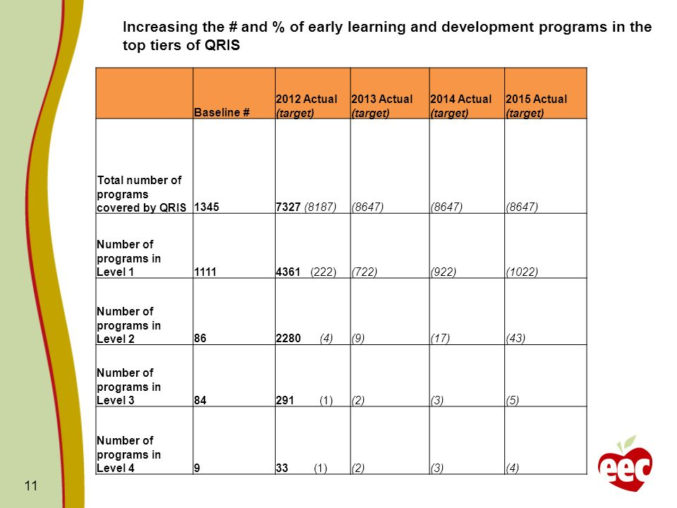 11 Increasing the # and % of early learning and development programs in the top tiers of QRIS Baseline # 2012 Actual (target) 2013 Actual (target) 2014 Actual (target) 2015 Actual (target) Total number of programs covered by QRIS13457327 (8187)(8647) Number of programs in Level 111114361 (222)(722)(922)(1022) Number of programs in Level 2862280 (4)(9)(17)(43) Number of programs in Level 384291 (1)(2)(3)(5) Number of programs in Level 4933 (1)(2)(3)(4)