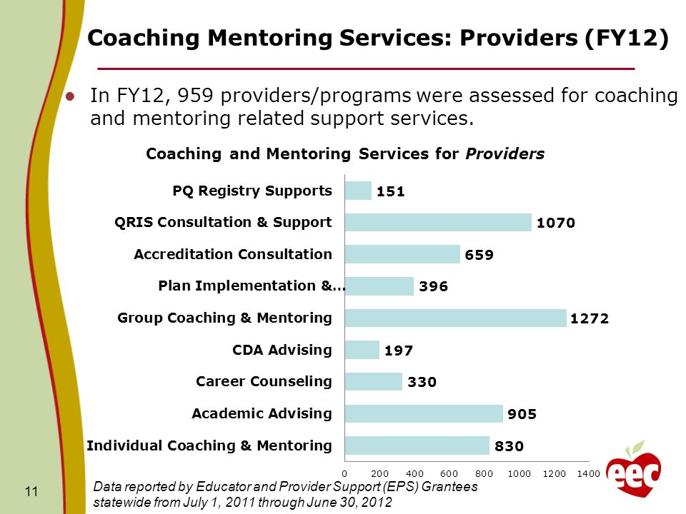 Coaching Mentoring Services: Providers (FY12) 11 In FY12, 959 providers/programs were assessed for coaching and mentoring related support services.