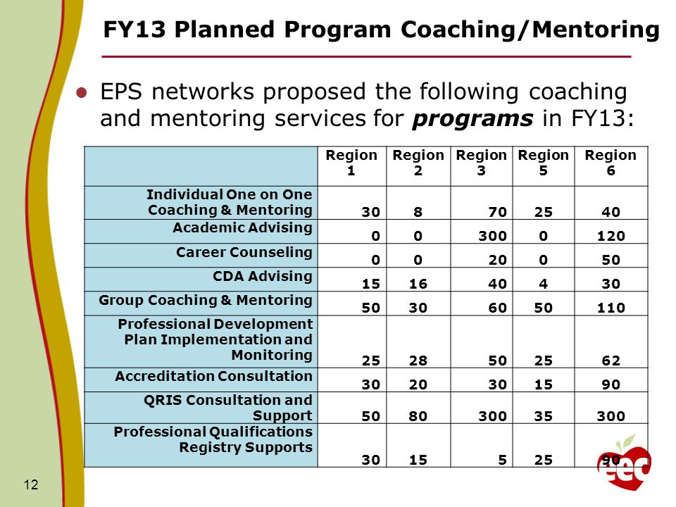 FY13 Planned Program Coaching/Mentoring EPS networks proposed the following coaching and mentoring services for programs in FY13: 12 Region 1 Region 2 Region 3 Region 5 Region 6 Individual One on One Coaching & Mentoring 308702540 Academic Advising 003000120 Career Counseling 0020050 CDA Advising 151640430 Group Coaching & Mentoring 50306050110 Professional Development Plan Implementation and Monitoring 2528502562 Accreditation Consultation 3020301590 QRIS Consultation and Support 508030035300 Professional Qualifications Registry Supports 301552590