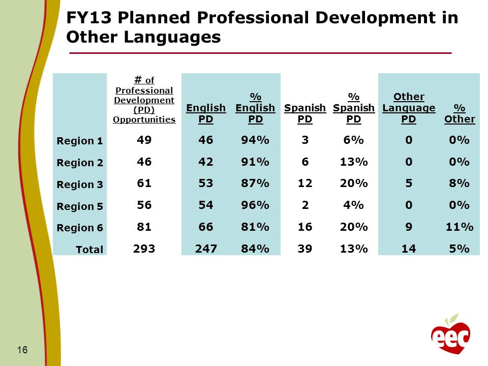 FY13 Planned Professional Development in Other Languages 16 # of Professional Development (PD) Opportunities English PD % English PD Spanish PD % Spanish PD Other Language PD % Other Region 1 494694%36%00% Region 2 464291%613%00% Region 3 615387%1220%58% Region 5 565496%24%00% Region 6 816681%1620%911% Total 29324784%3913%145%