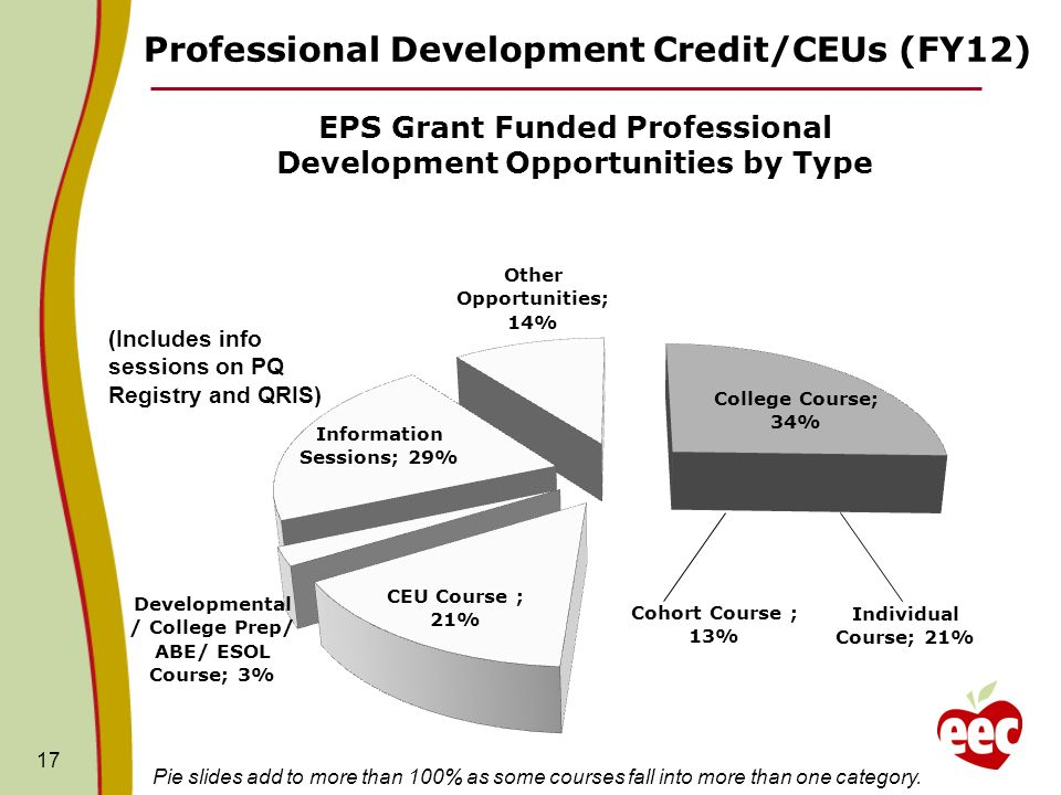 Professional Development Credit/CEUs (FY12) 17 (Includes info sessions on PQ Registry and QRIS) Pie slides add to more than 100% as some courses fall into more than one category.
