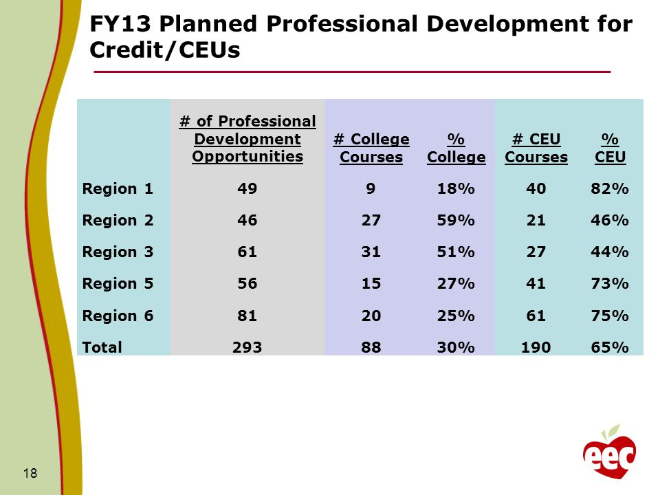 FY13 Planned Professional Development for Credit/CEUs 18 # of Professional Development Opportunities # College Courses % College # CEU Courses % CEU Region 149918%4082% Region 2462759%2146% Region 3613151%2744% Region 5561527%4173% Region 6812025%6175% Total2938830%19065%