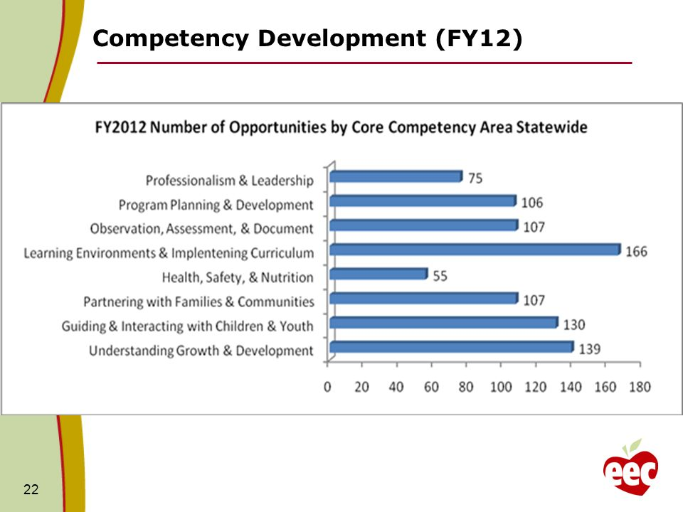 Competency Development (FY12) 22