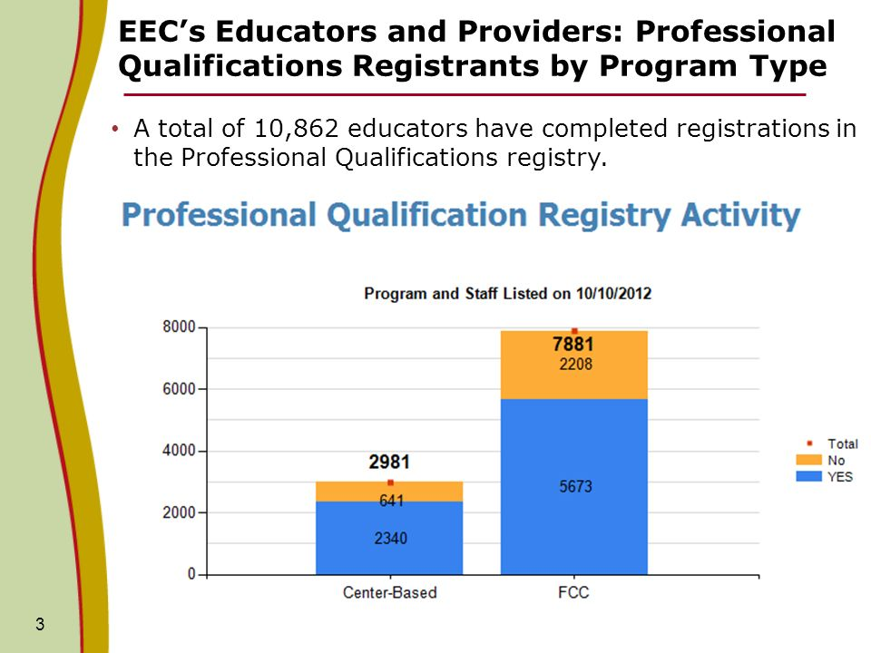 EECs Educators and Providers: Professional Qualifications Registrants by Program Type 3 A total of 10,862 educators have completed registrations in the Professional Qualifications registry.