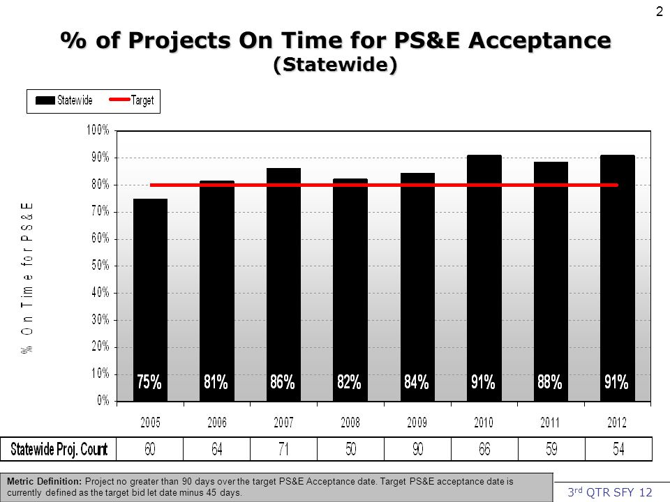 3 rd QTR SFY 12 2 % of Projects On Time for PS&E Acceptance (Statewide) Metric Definition: Project no greater than 90 days over the target PS&E Acceptance date.