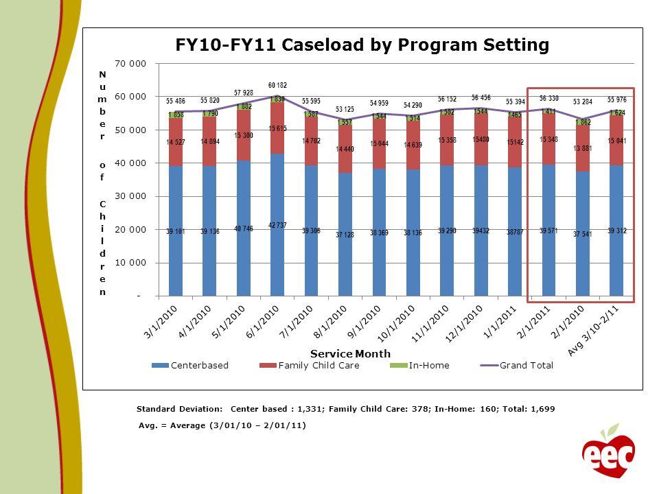 Avg. = Average (3/01/10 – 2/01/11) Standard Deviation: Center based : 1,331; Family Child Care: 378; In-Home: 160; Total: 1,699