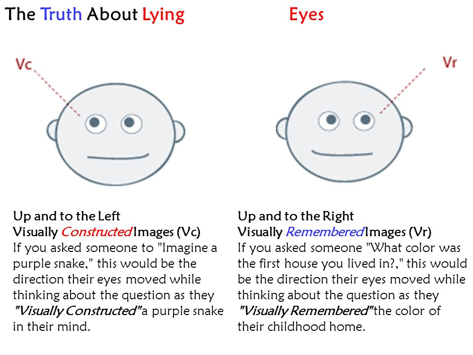 The Truth About LyingEyes Up and to the Left Visually Constructed Images (Vc) If you asked someone to Imagine a purple snake, this would be the direction their eyes moved while thinking about the question as they Visually Constructed a purple snake in their mind.