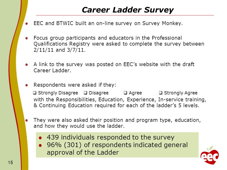 Career Ladder Survey EEC and BTWIC built an on-line survey on Survey Monkey.