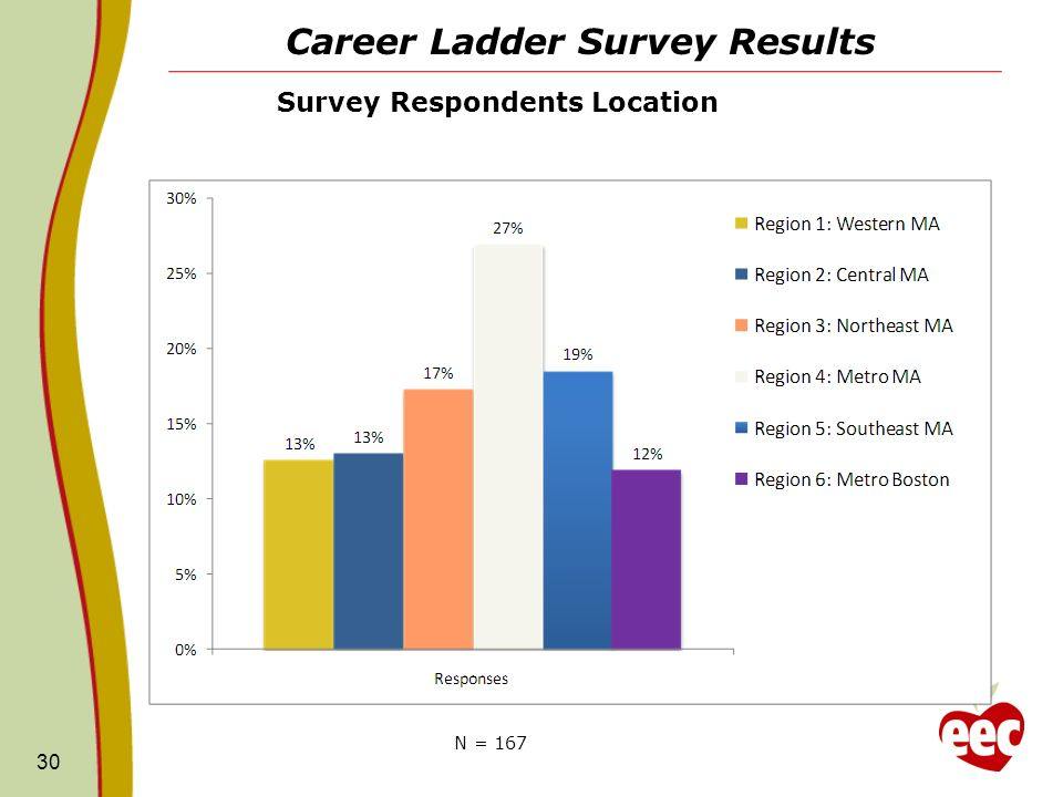 Career Ladder Survey Results 30 N = 167 Survey Respondents Location