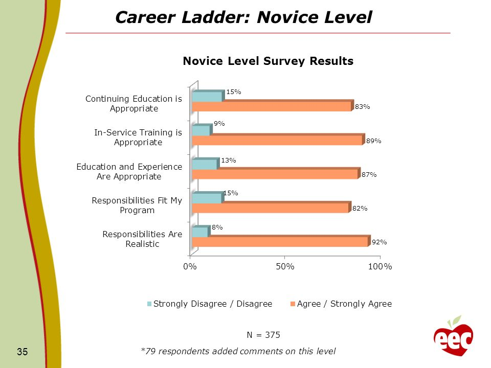 Career Ladder: Novice Level 35 N = 375 *79 respondents added comments on this level