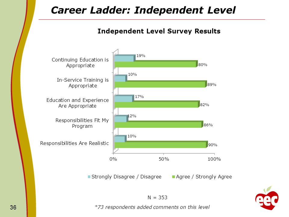 Career Ladder: Independent Level 36 N = 353 *73 respondents added comments on this level