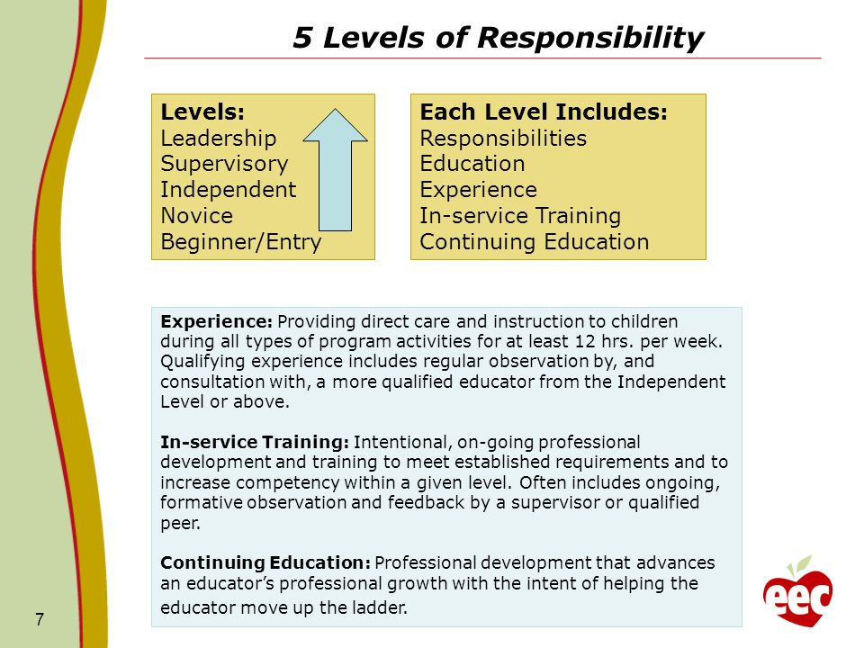 5 Levels of Responsibility 7 Experience: Providing direct care and instruction to children during all types of program activities for at least 12 hrs.