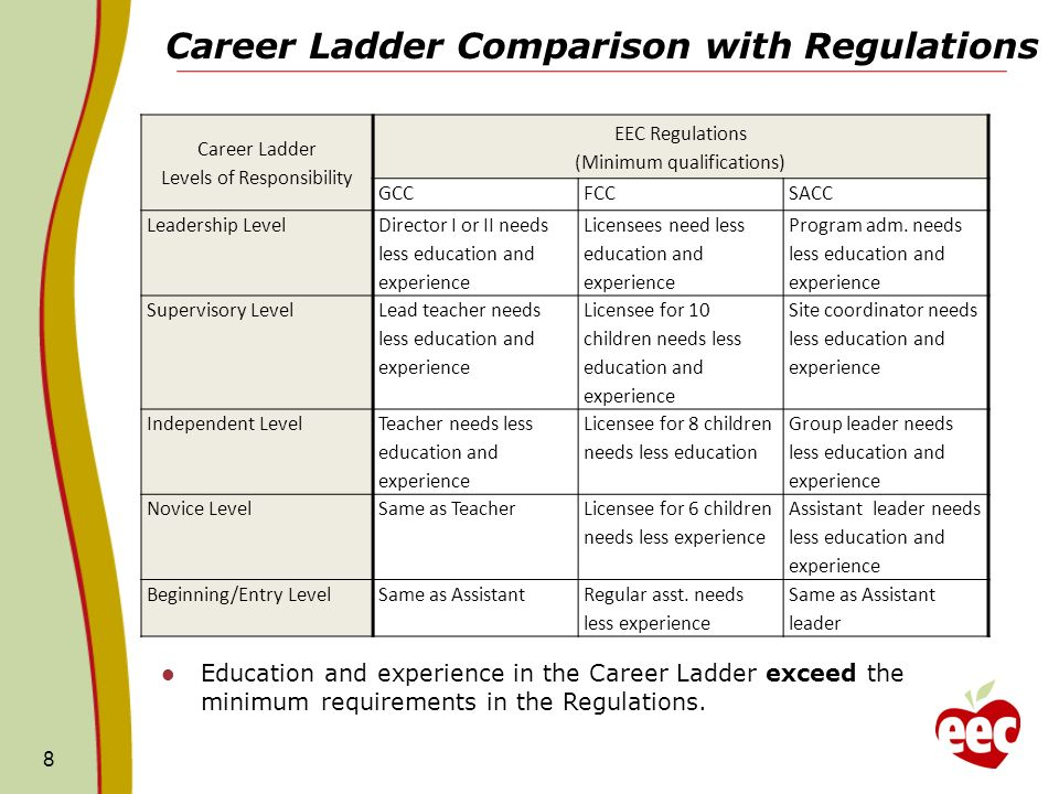 Career Ladder Comparison with Regulations 8 Career Ladder Levels of Responsibility EEC Regulations (Minimum qualifications) GCCFCCSACC Leadership Level Director I or II needs less education and experience Licensees need less education and experience Program adm.