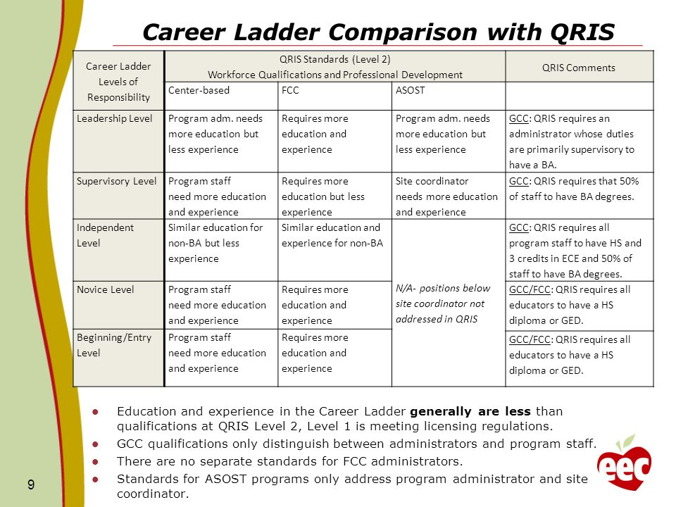 Career Ladder Comparison with QRIS Education and experience in the Career Ladder generally are less than qualifications at QRIS Level 2, Level 1 is meeting licensing regulations.