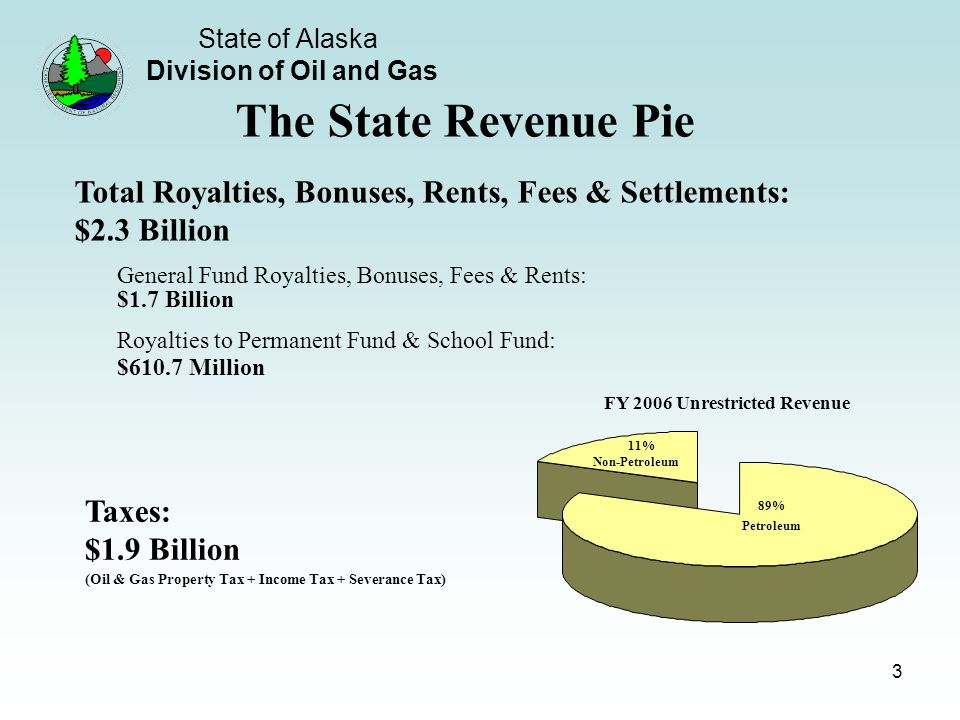 State of Alaska Division of Oil and Gas 3 Royalties to Permanent Fund & School Fund: $610.7 Million General Fund Royalties, Bonuses, Fees & Rents: $1.