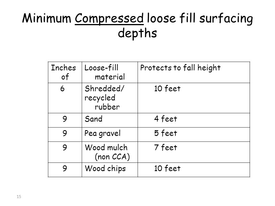 15 Inches of Loose-fill material Protects to fall height 6Shredded/ recycled rubber 10 feet 9Sand 4 feet 9Pea gravel 5 feet 9Wood mulch (non CCA) 7 feet 9Wood chips 10 feet Minimum Compressed loose fill surfacing depths