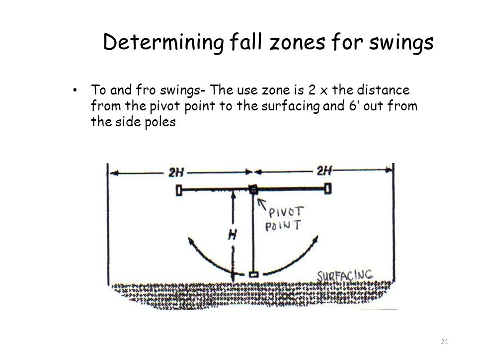21 Determining fall zones for swings To and fro swings- The use zone is 2 x the distance from the pivot point to the surfacing and 6 out from the side poles