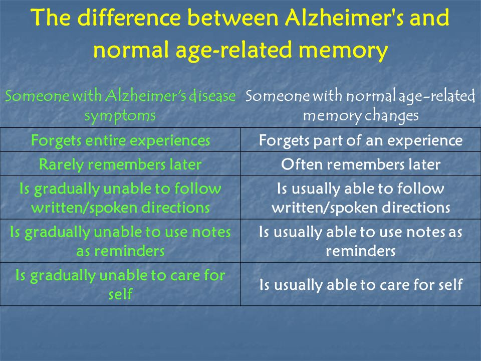 The difference between Alzheimer s and normal age-related memory Someone with Alzheimer s disease symptoms Someone with normal age-related memory changes Forgets entire experiencesForgets part of an experience Rarely remembers laterOften remembers later Is gradually unable to follow written/spoken directions Is usually able to follow written/spoken directions Is gradually unable to use notes as reminders Is usually able to use notes as reminders Is gradually unable to care for self Is usually able to care for self