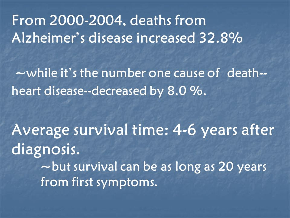 From 2000-2004, deaths from Alzheimers disease increased 32.8% ~while its the number one cause of death-- heart disease--decreased by 8.0 %. Average s