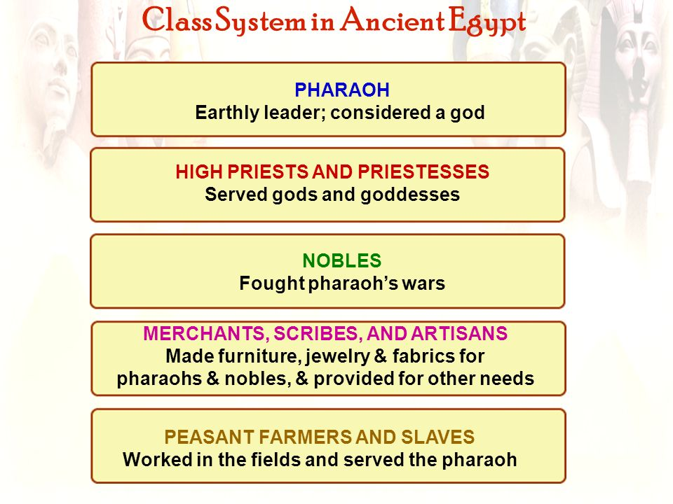 Class System in Ancient Egypt PHARAOH Earthly leader; considered a god HIGH PRIESTS AND PRIESTESSES Served gods and goddesses NOBLES Fought pharaohs w