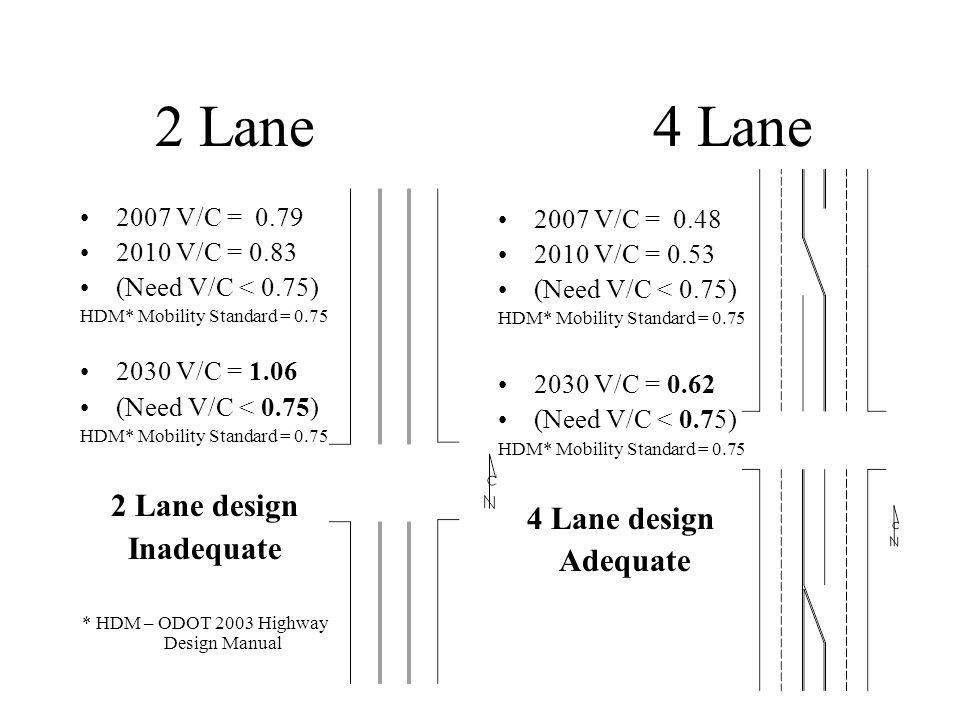 2 Lane 4 Lane 2007 V/C = 0.79 2010 V/C = 0.83 (Need V/C < 0.75) HDM* Mobility Standard = 0.75 2030 V/C = 1.06 (Need V/C < 0.75) HDM* Mobility Standard = 0.75 2 Lane design Inadequate * HDM – ODOT 2003 Highway Design Manual 2007 V/C = 0.48 2010 V/C = 0.53 (Need V/C < 0.75) HDM* Mobility Standard = 0.75 2030 V/C = 0.62 (Need V/C < 0.75) HDM* Mobility Standard = 0.75 4 Lane design Adequate