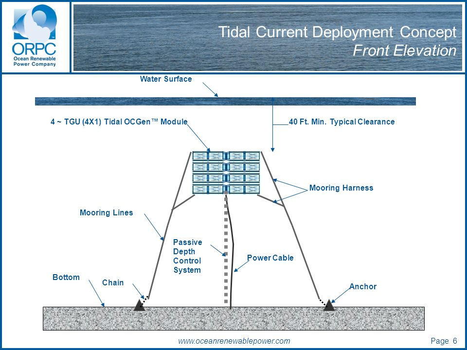 Tidal Current Deployment Concept Front Elevation 4 ~ TGU (4X1) Tidal OCGen Module Water Surface Bottom Anchor 40 Ft.